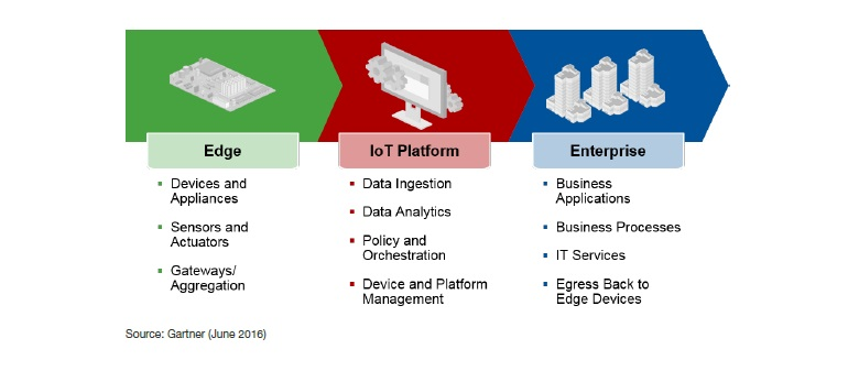 IoT Domains