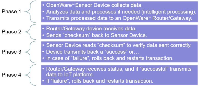 OpenWare 4 Phase